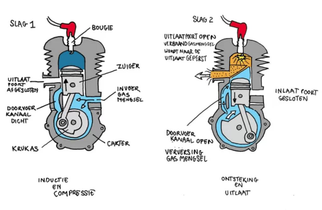 Werking van een tweetakt (bromfiets) motor